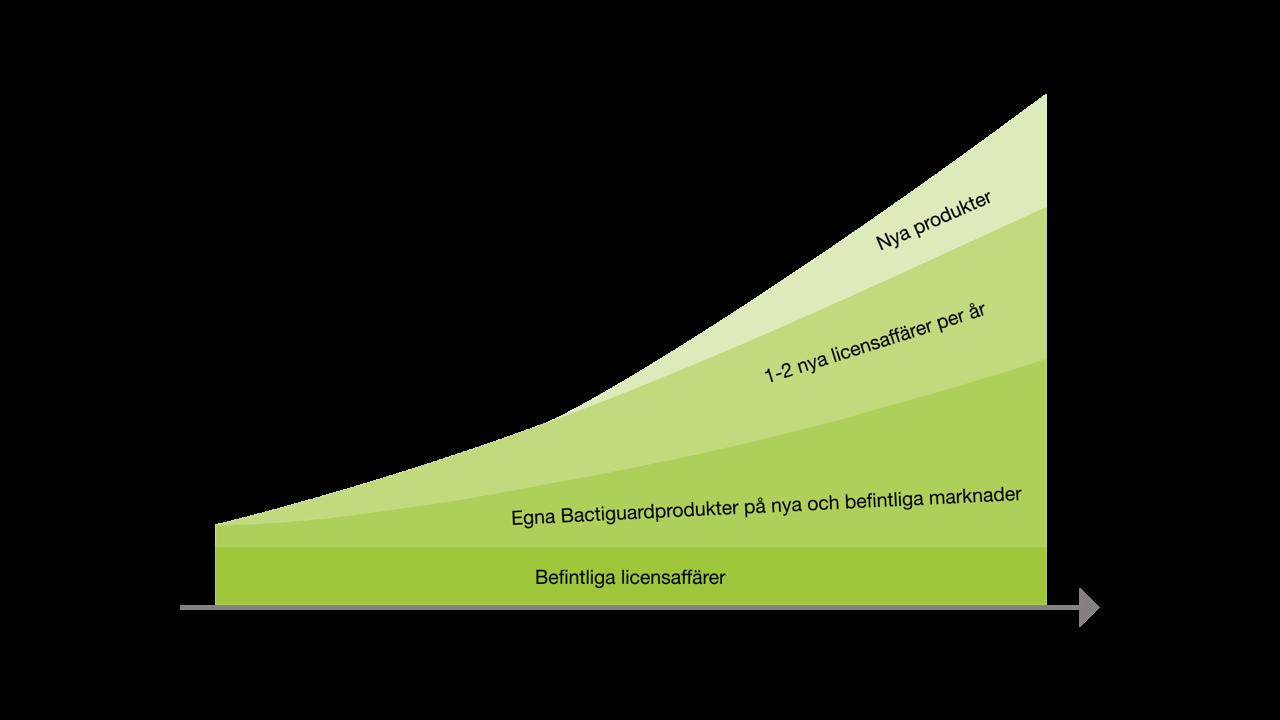 Bactiguard Tillväxtstrategi 2020