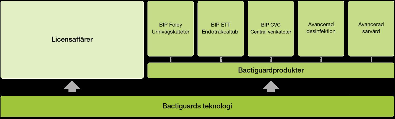 Bactiguards affärsmodell