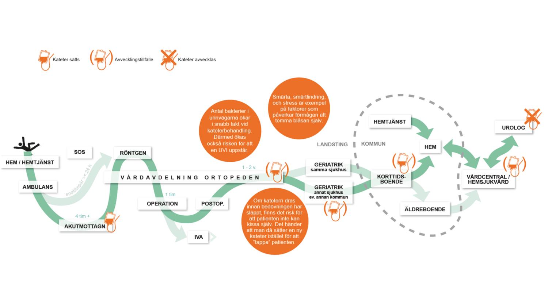 bactiguard-process-och-risker-urinvagskateterisering-kad