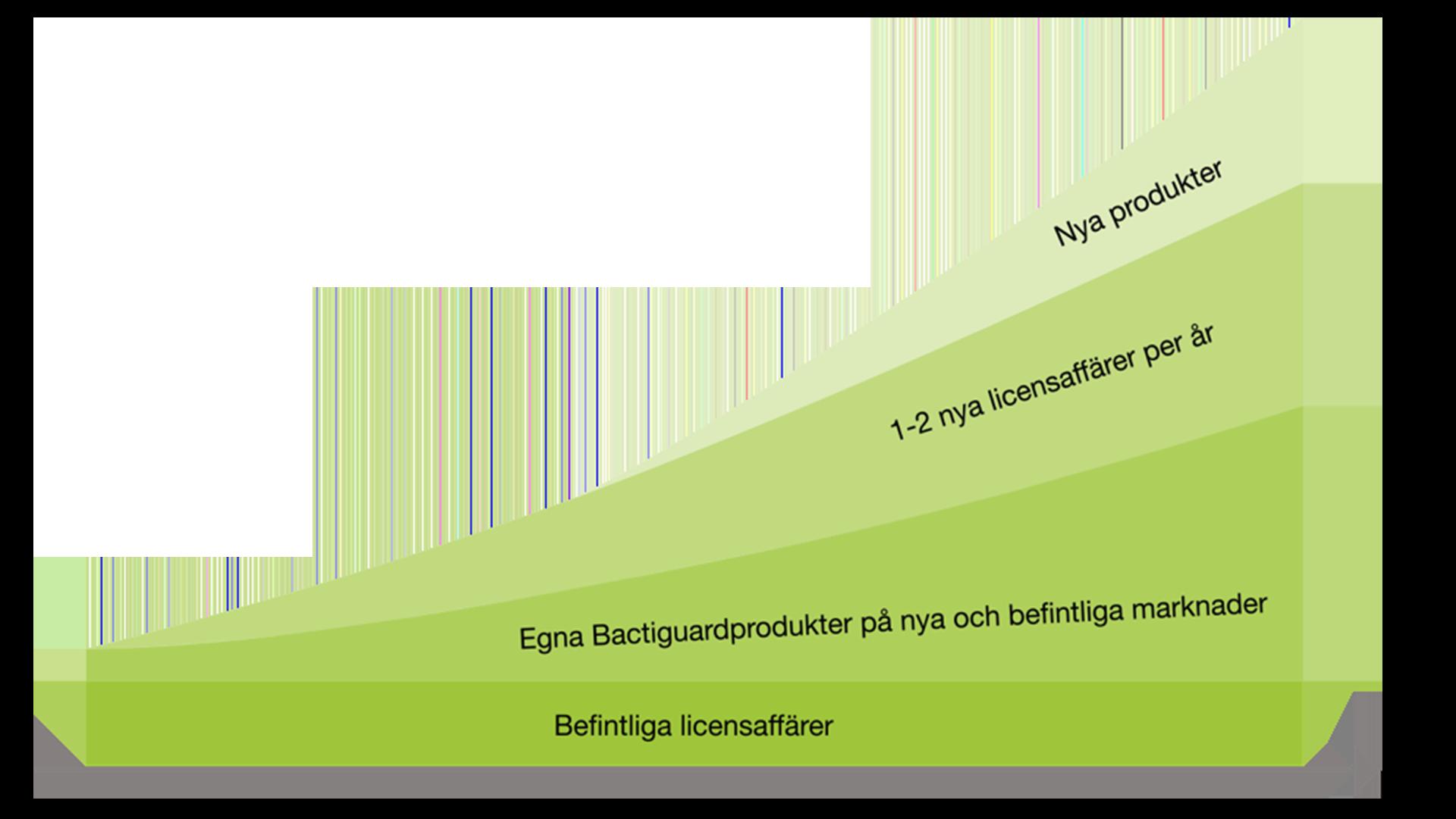Bactiguards Tillväxtstrategi 2020