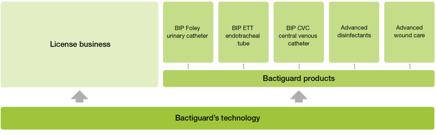 Bactiguards business model